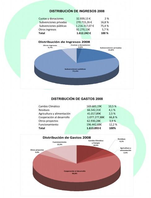 DISTRIBUCIÓN DE INGRESOS 2008